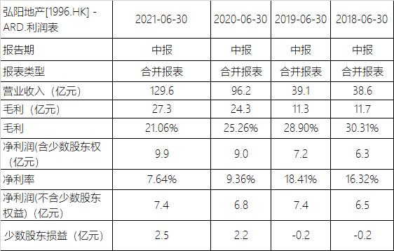 弘阳地产宣布融资消息 折价发行2亿美元票据偿还旧债