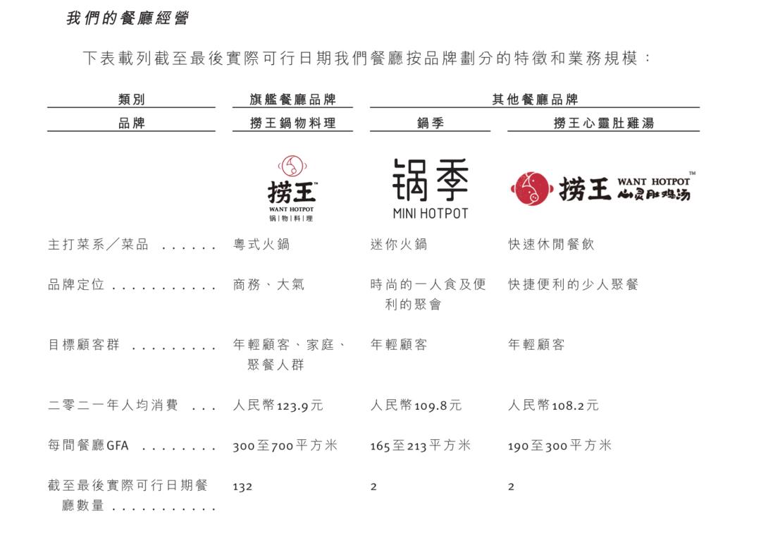 """""""中国第一粤式火锅""""捞王拟主板挂牌上市"""