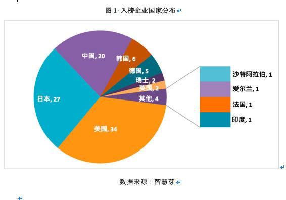 智能制造专利哪家强?20家中国企业入选全球TOP100榜单