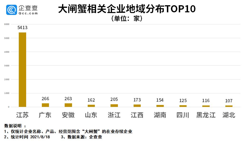 """我国""""大闸蟹""""相关企业现存0.8万家 江苏占全国6成以上"""