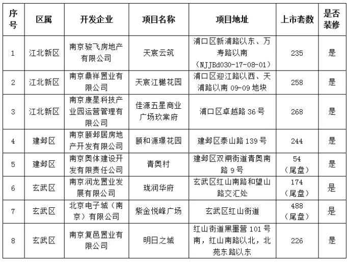 南京发布公告:新增8个新建商品住房集中项目
