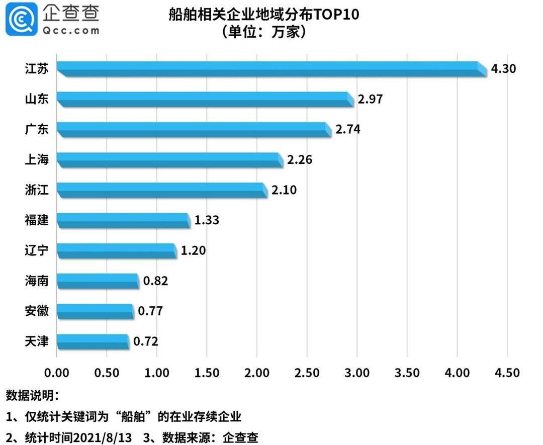上半年船舶相关企业新增2.3万家,国际航运市场回暖
